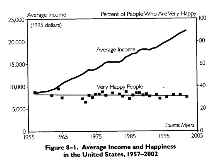average-income-happiness